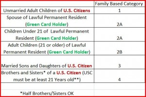 Visa Wait Time Statistics by Family Categories