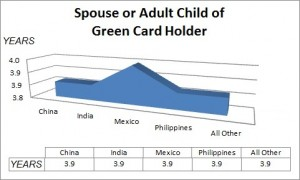 Spouse or Adult Child of a Green Card Holder-Wait time statistics