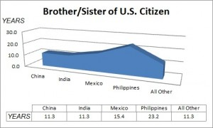 Visa Wait Times for Brother or Sister of US Citizen