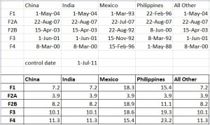 Visa Wait Times for People from Various Countries-JUNE 2011 VISA BULLETIN